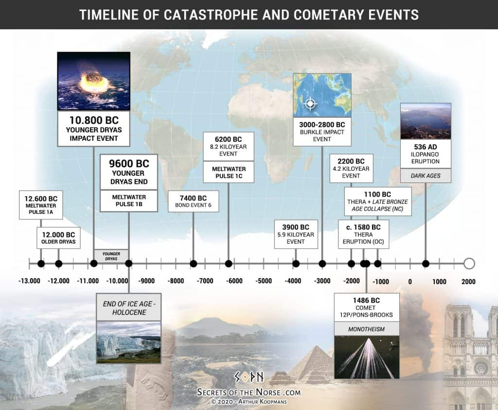 A timeline of cosmic catastrophe and comets (Arthur Koopmans)